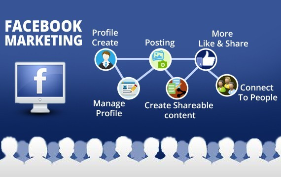 marketing ne rrjetet sociale facebook